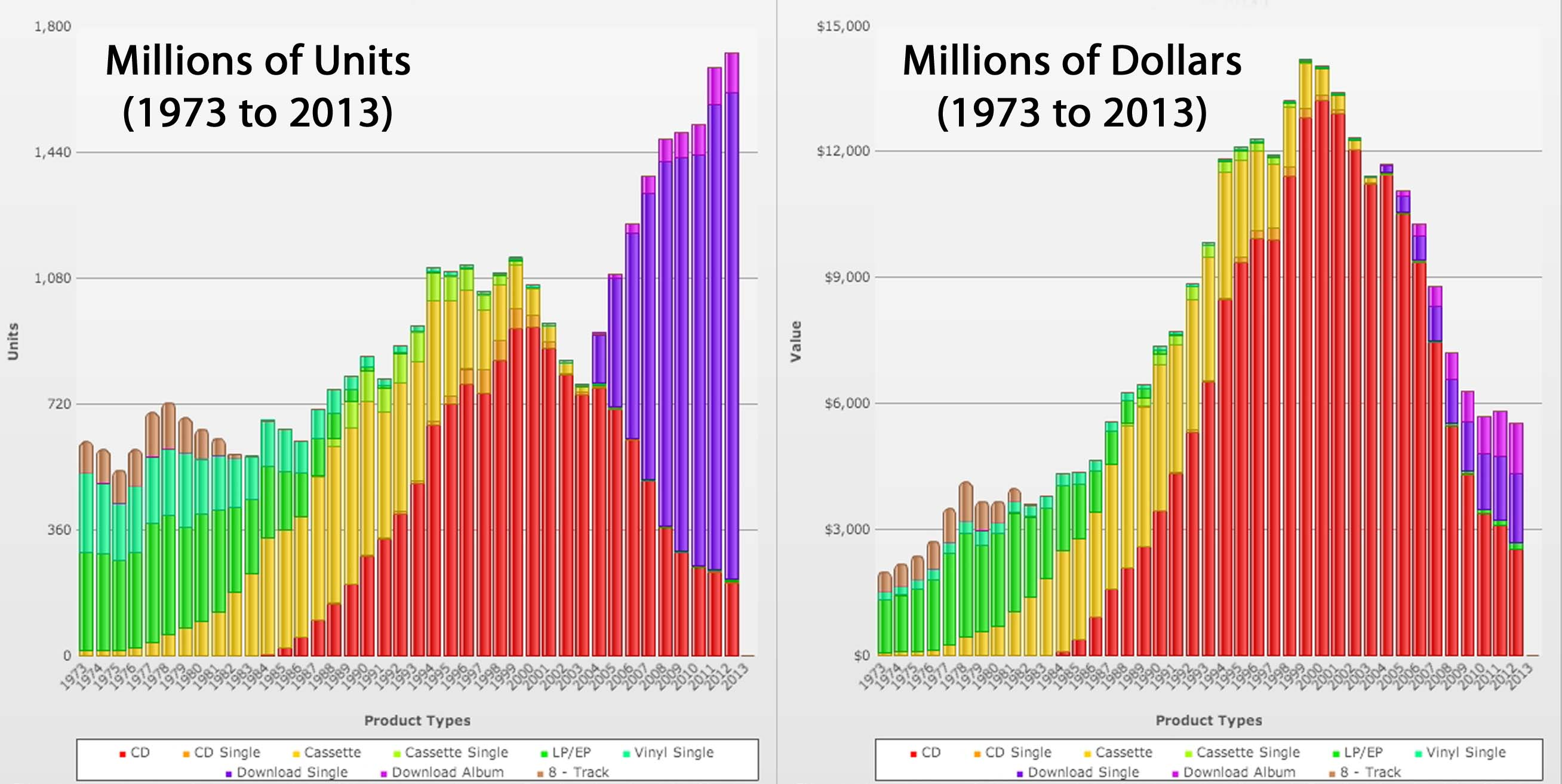 the digital music era sales vs Now you know everything about music  40% to feature artists and 60% to sound recording owners and are based on physical and digital sales in the united.